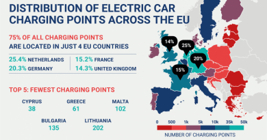 EU charging network
