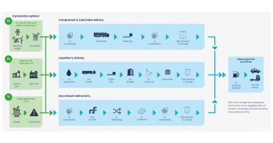New study shows most promising Well-to-Tank routes for hydrogen